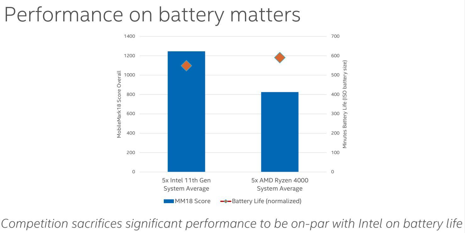 Intel AMD Ryzen