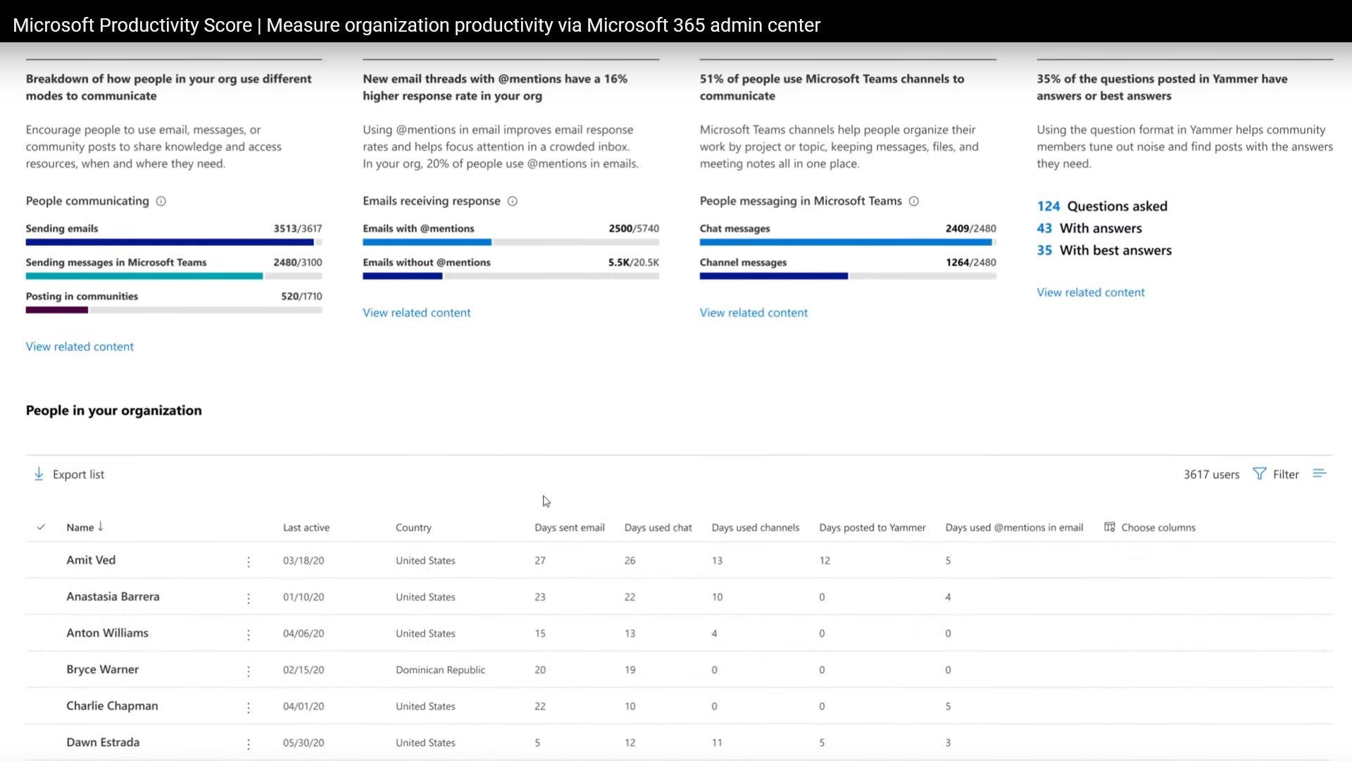 Microsoft, criticat pentru introducerea unui sistem de scoring care facilitează supravegherea angajaților la locul de muncă