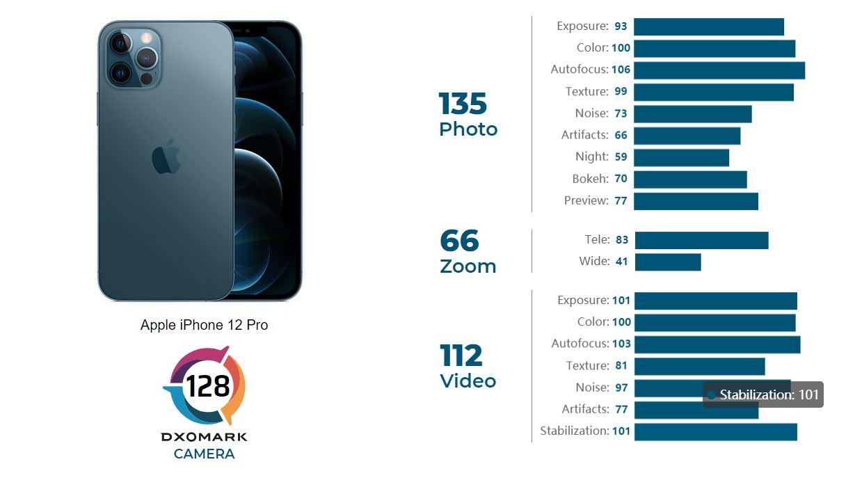 iphone 12 pro dxo