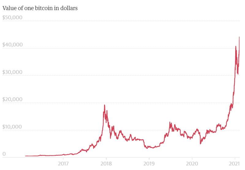 50 de dolari către bitcoin)